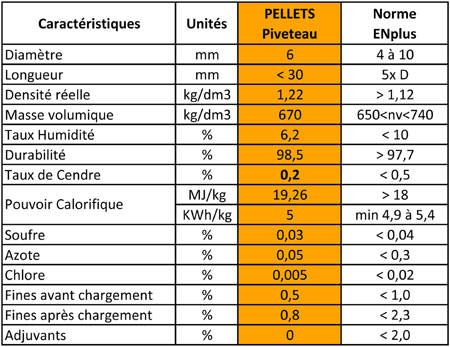 Granulés de bois sur Toulouse | Paute Combustibles